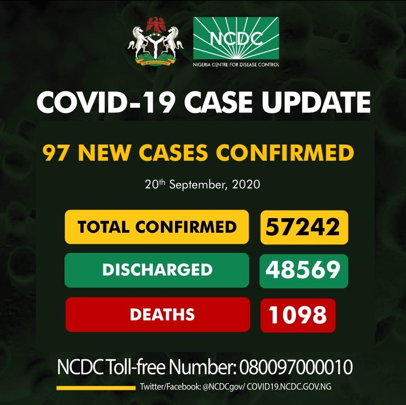 97 New Cases of Coronavirus Recorded In Nigeria